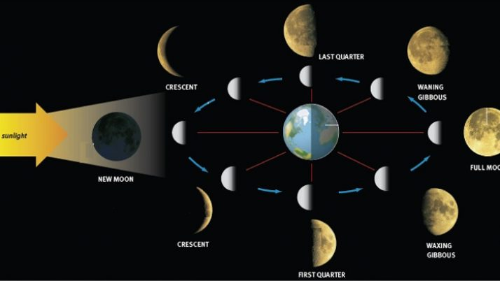 L'energia della Luna nuova in Pesci. Cosa porta e come utilizzarla